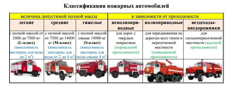 Рефераты водителей пожарных автомобилей 5576